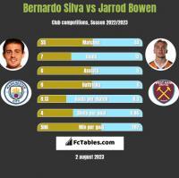 Bernardo Silva vs Jarrod Bowen h2h player stats