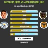Bernardo Silva vs Jean Michael Seri h2h player stats