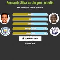 Bernardo Silva vs Jurgen Locadia h2h player stats