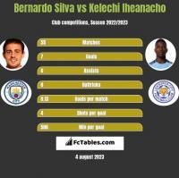 Bernardo Silva vs Kelechi Iheanacho h2h player stats