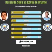 Bernardo Silva vs Kevin de Bruyne h2h player stats