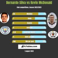 Bernardo Silva vs Kevin McDonald h2h player stats