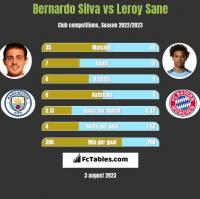 Bernardo Silva vs Leroy Sane h2h player stats