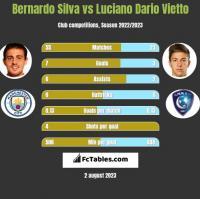 Bernardo Silva vs Luciano Dario Vietto h2h player stats