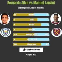 Bernardo Silva vs Manuel Lanzini h2h player stats
