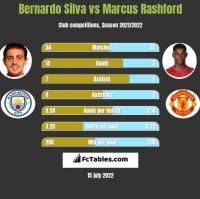 Bernardo Silva vs Marcus Rashford h2h player stats