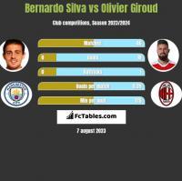 Bernardo Silva vs Olivier Giroud h2h player stats
