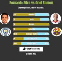Bernardo Silva vs Oriol Romeu h2h player stats