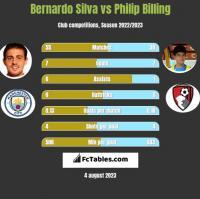 Bernardo Silva vs Philip Billing h2h player stats