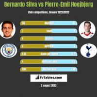 Bernardo Silva vs Pierre-Emil Hoejbjerg h2h player stats