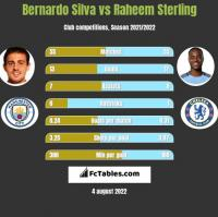 Bernardo Silva vs Raheem Sterling h2h player stats