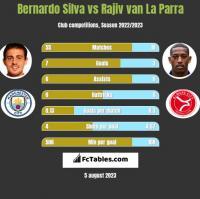 Bernardo Silva vs Rajiv van La Parra h2h player stats