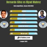 Bernardo Silva vs Riyad Mahrez h2h player stats
