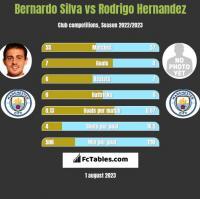 Bernardo Silva vs Rodrigo Hernandez h2h player stats