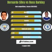 Bernardo Silva vs Ross Barkley h2h player stats
