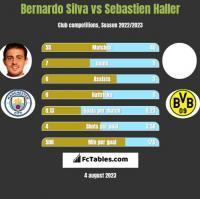 Bernardo Silva vs Sebastien Haller h2h player stats