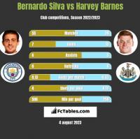 Bernardo Silva vs Harvey Barnes h2h player stats
