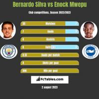 Bernardo Silva vs Enock Mwepu h2h player stats