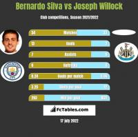Bernardo Silva vs Joseph Willock h2h player stats