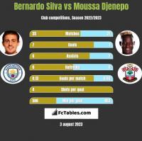 Bernardo Silva vs Moussa Djenepo h2h player stats