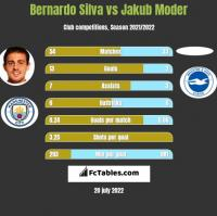 Bernardo Silva vs Jakub Moder h2h player stats
