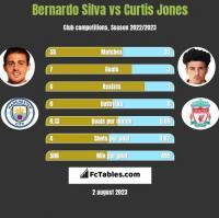 Bernardo Silva vs Curtis Jones h2h player stats