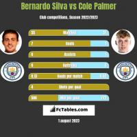 Bernardo Silva vs Cole Palmer h2h player stats