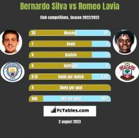 Bernardo Silva vs Romeo Lavia h2h player stats