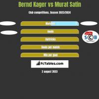 Bernd Kager vs Murat Satin h2h player stats