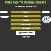 Bernd Kager vs Clemens Hubmann h2h player stats