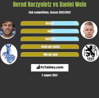 Bernd Korzynietz vs Daniel Wein h2h player stats