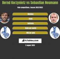 Bernd Korzynietz vs Sebastian Neumann h2h player stats