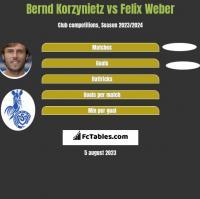 Bernd Korzynietz vs Felix Weber h2h player stats