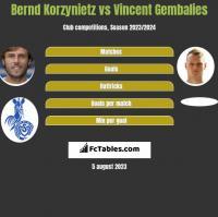 Bernd Korzynietz vs Vincent Gembalies h2h player stats
