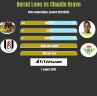 Bernd Leno vs Claudio Bravo h2h player stats