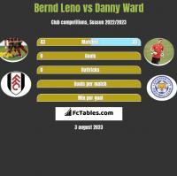 Bernd Leno vs Danny Ward h2h player stats