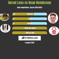 Bernd Leno vs Dean Henderson h2h player stats