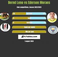 Bernd Leno vs Ederson Moraes h2h player stats