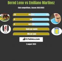 Bernd Leno vs Emiliano Martinez h2h player stats