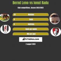 Bernd Leno vs Ionut Radu h2h player stats