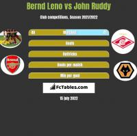 Bernd Leno vs John Ruddy h2h player stats