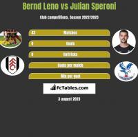 Bernd Leno vs Julian Speroni h2h player stats