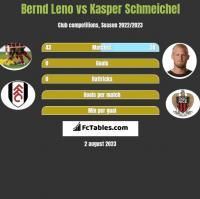Bernd Leno vs Kasper Schmeichel h2h player stats