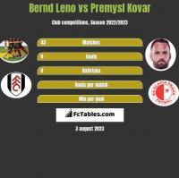 Bernd Leno vs Premysl Kovar h2h player stats