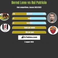 Bernd Leno vs Rui Patricio h2h player stats