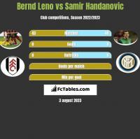Bernd Leno vs Samir Handanovic h2h player stats