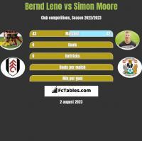 Bernd Leno vs Simon Moore h2h player stats
