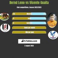 Bernd Leno vs Vicente Guaita h2h player stats