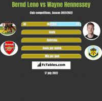 Bernd Leno vs Wayne Hennessey h2h player stats