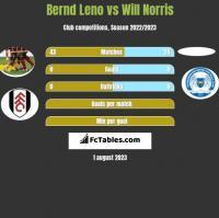 Bernd Leno vs Will Norris h2h player stats